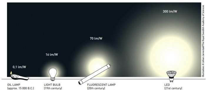 Comparativo entre lâmpadas