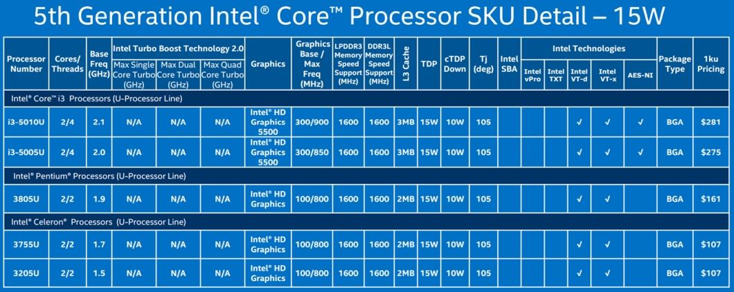 Intel Broadwell - 15 W