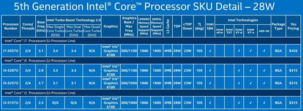 Intel Broadwell - 28 W