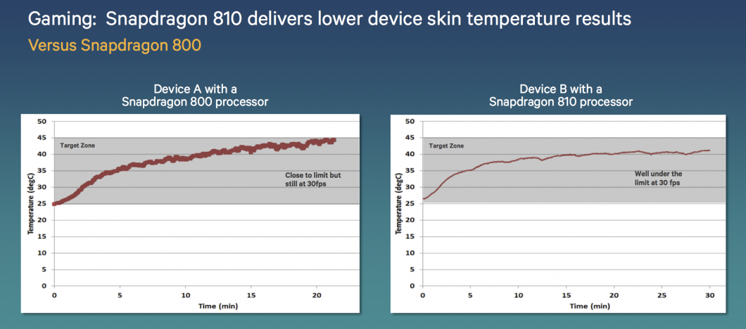 snapdragon-810-temperatura-1