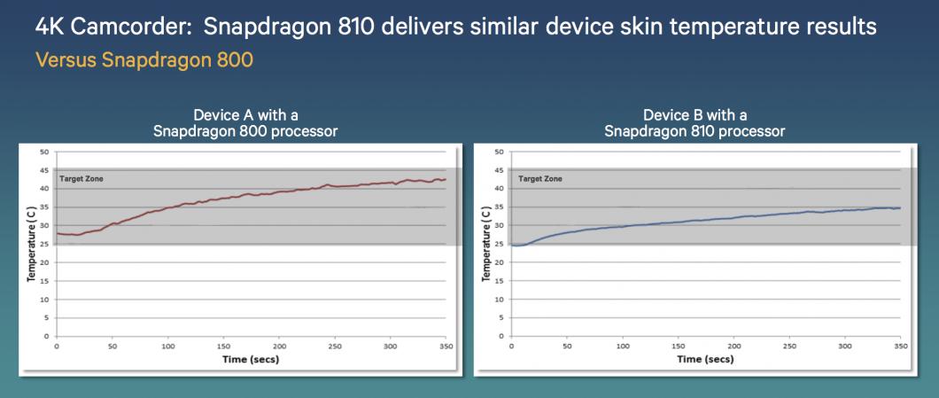 snapdragon-810-temperatura-2