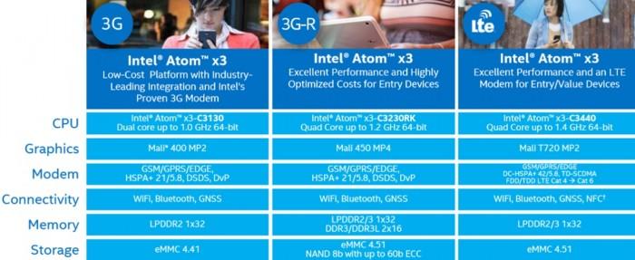 Tabela: Atom x3