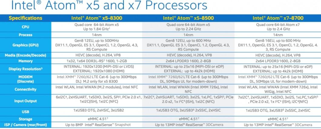 Tabela: Atom x5 e x7