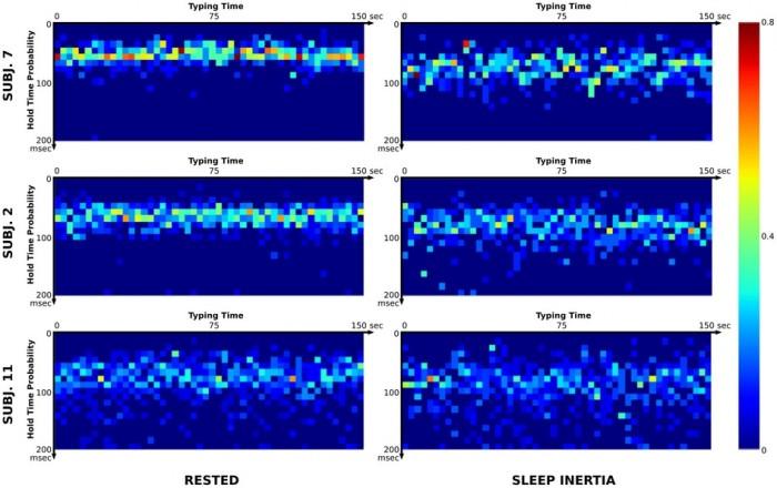 O padrão de digitação de três indivíduos durante o dia e à noite (direita)