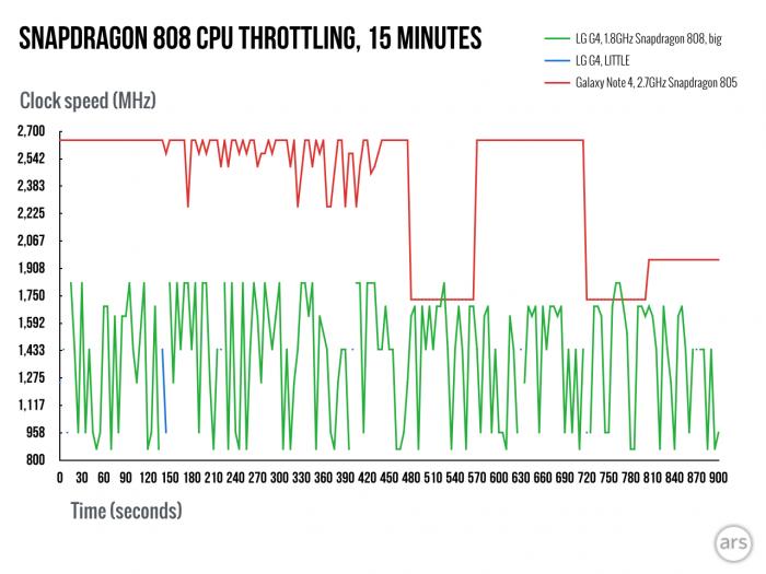 snapdragon-808-805