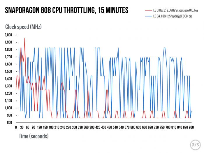 snapdragon-810-808