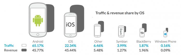 android-ios-apps-receita