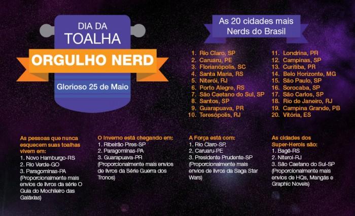 ranking-orgulho-nerd-amazon