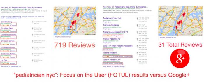 google-manipula-resultados-yelp