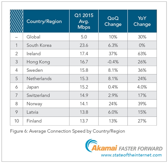 Ranking global Akamai - Primeiro semestre de 2015