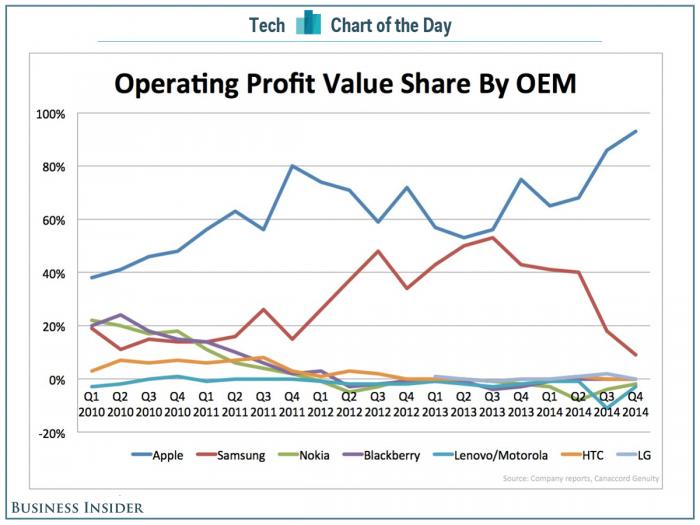 Lucro no mercado de smartphones por fabricante. Apesar da notícia ser do primeiro trimestre de 2015, este gráfico é em relação aos últimos 3 meses do ano passado.