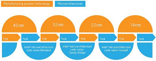 "Intel ""tick-tock"""