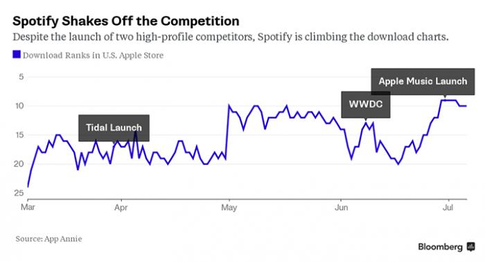 spotify-apple-music-1