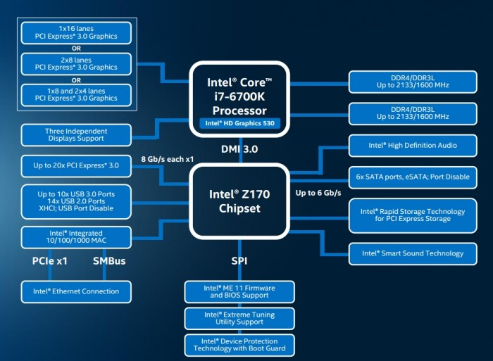 Chipset Intel Z170