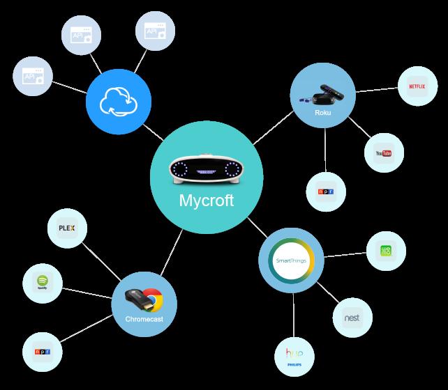 mycroft-kickstarter-integracao
