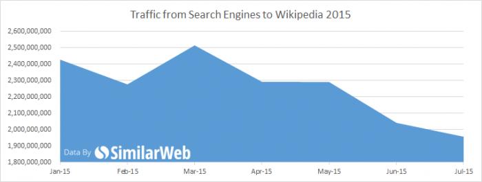 Tráfego proveniente de motores de pesquisa à Wikipédia, de fevereiro a julho deste ano.