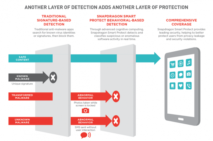 qualcomm-snapdragon-smart-protect-infographic