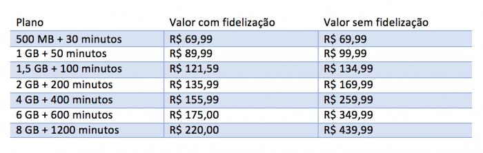 Valores coletados em 02/10/2015, referentes a São Paulo (DDD 11)