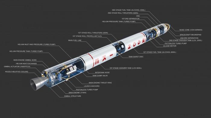 Anatomia do foguete a ser lançado pela Moonspike.