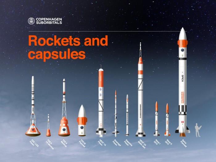 Foguetes e capsulas da Copenhagen Suborbitals, companhia do co-fundador da Moonspike.