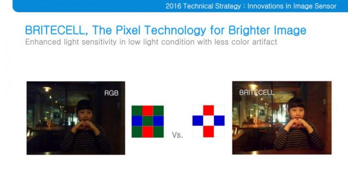 Com a substituição do pixel verde pelo branco, mais luz entra no sensor