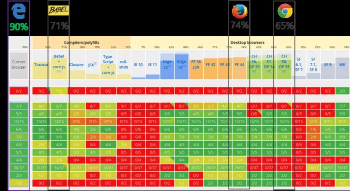 Benchmarks - navegadores
