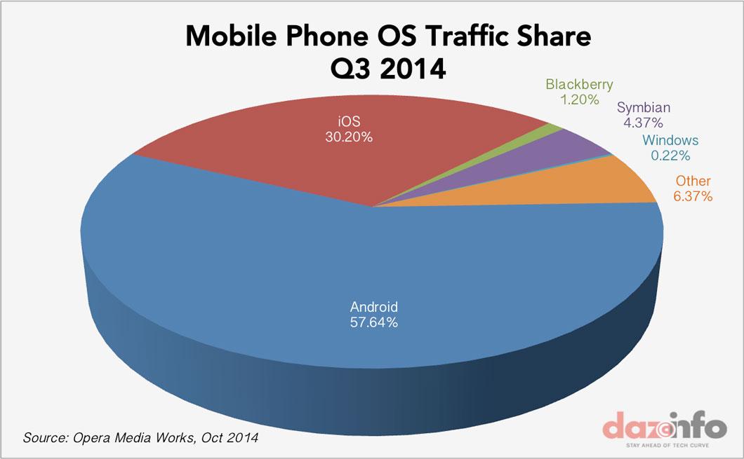 mobile-Phone-OS-traffic-Q3-2014