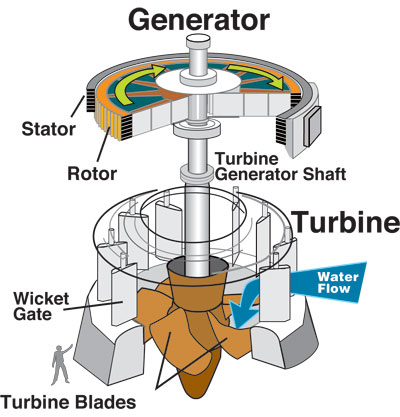 lucidenergy-turbina