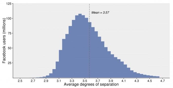 Gráfico - graus de separação no Facebook