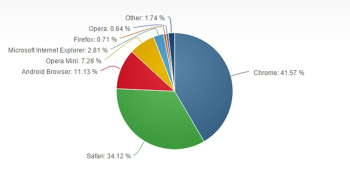 Market share - browsers
