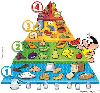 piramide-alimentar-magali