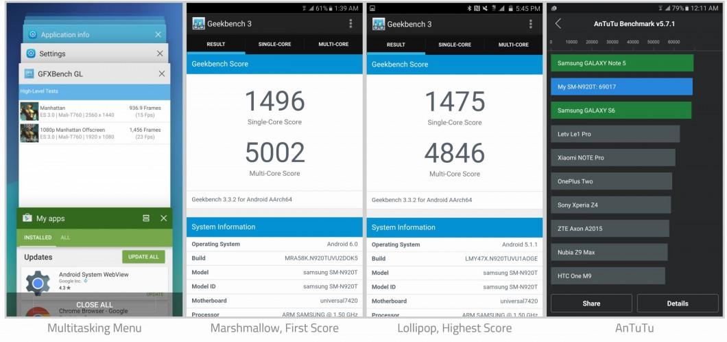 https://tecnoblog.net/wp-content/uploads/2016/02/samsung-marshmallow-benchmarks-1060x498.jpg
