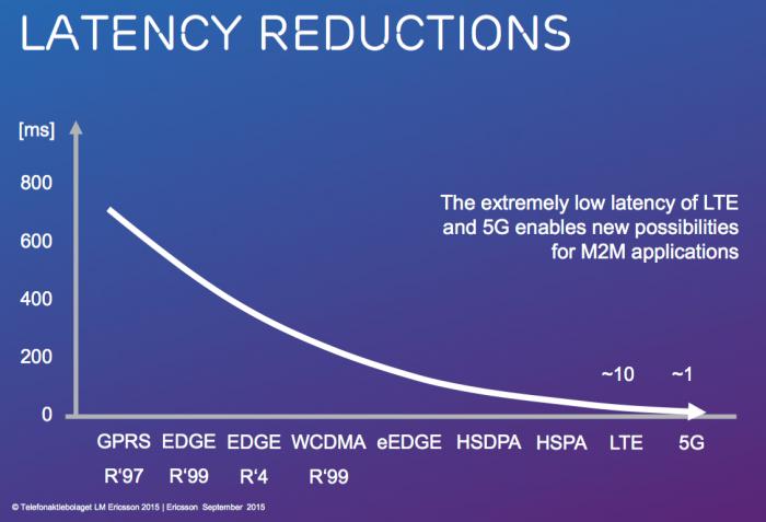 5g-ericsson-latencia