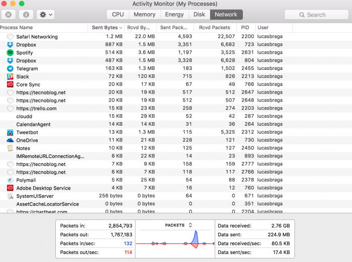 activity-monitor-consumo