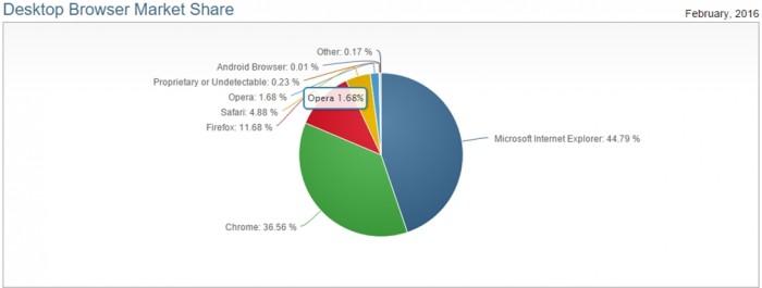 Market share dos navegador em fevereiro de 2016