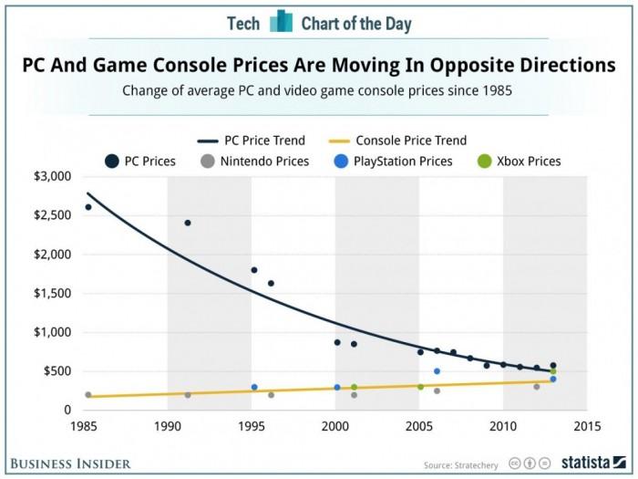 pcs_consoles_prices-1060x795