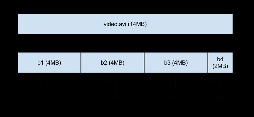 video-dropbox