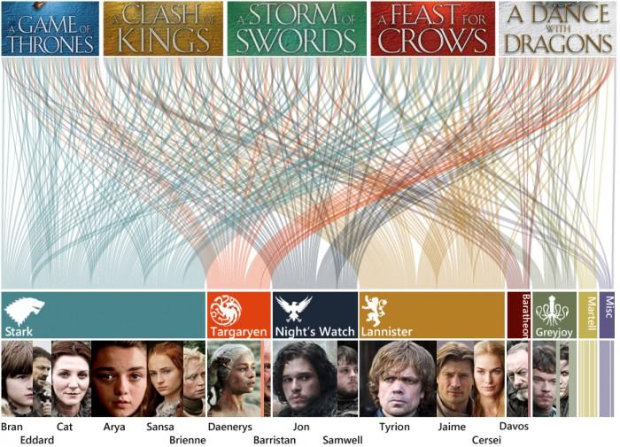 Essa é a divisão de capítulos para personagens, famílias e clãs em Game of Thrones.