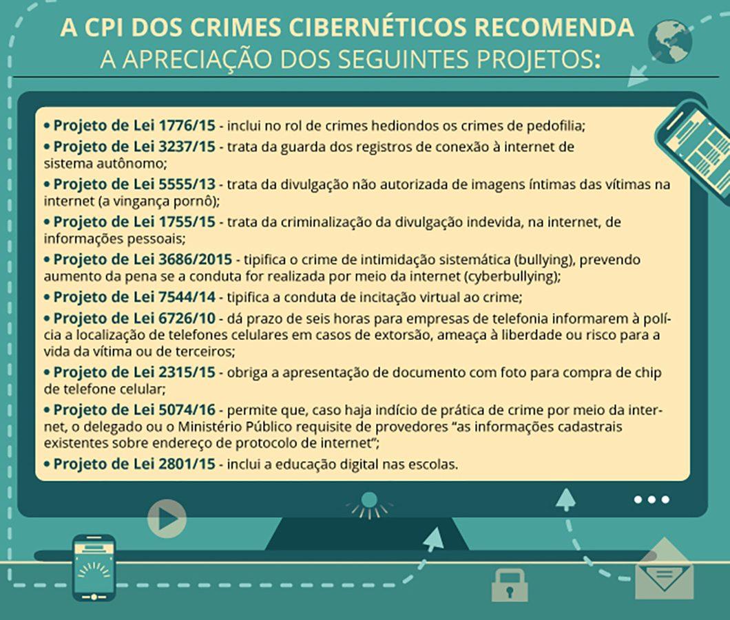 Além de propor projetos de lei, a CPI também recomendou atenção para outras legislaturas já existentes.