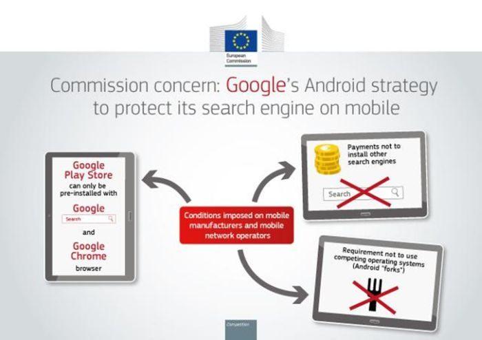 Google - monopólio - Europa