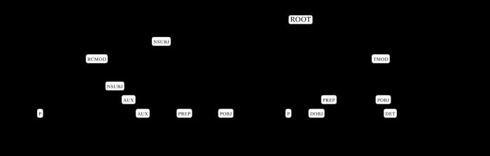 alice-syntaxnet