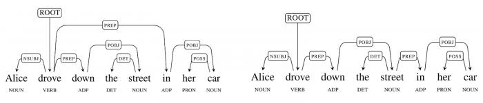 syntaxnet-ambiguidade