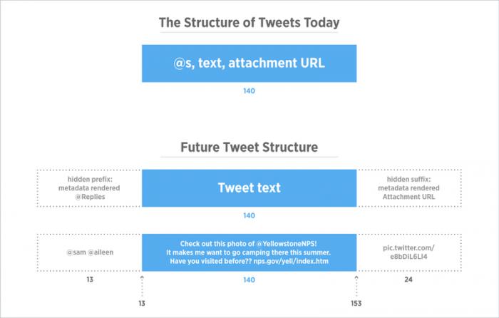 twitter-limite