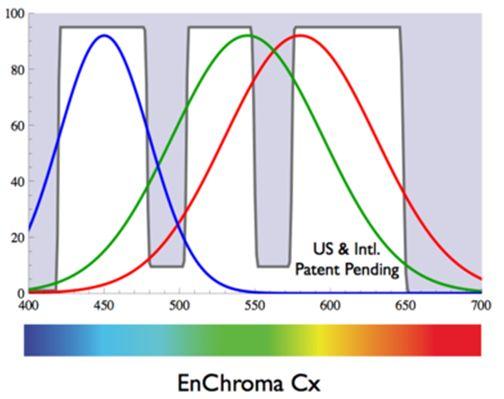 EnChroma - gráfico de ondas
