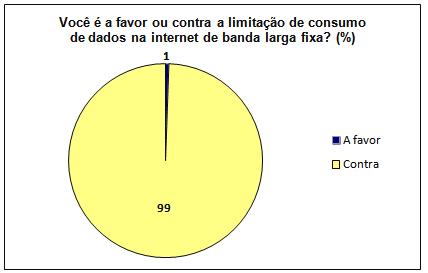 limite-consumo