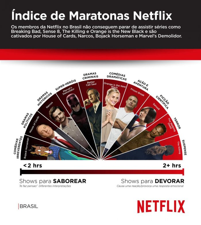 netflix-series-maratona-brasil