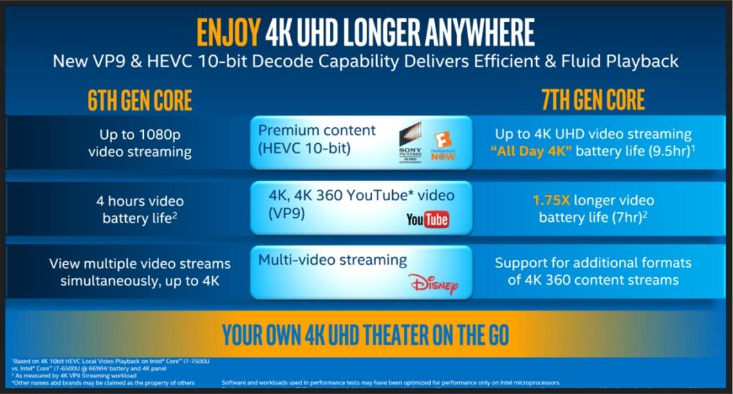 Intel Core - 4K
