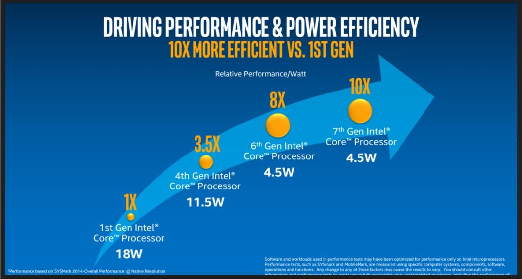 Intel Core - eficiência energética