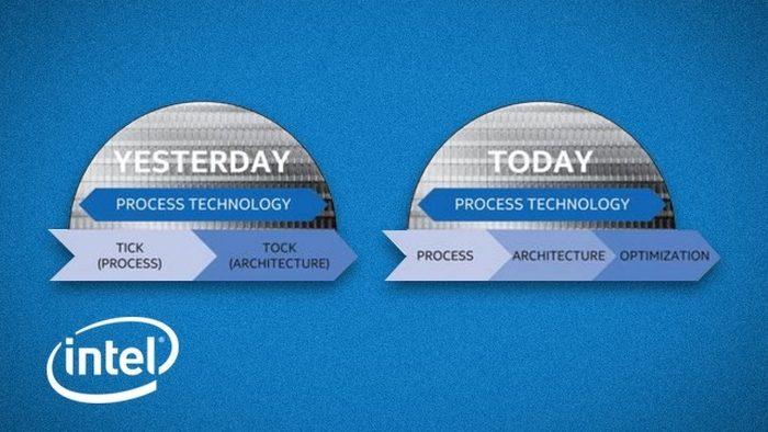 Modelo PAO em vigor atualmente (imagem: divulgação/Intel)