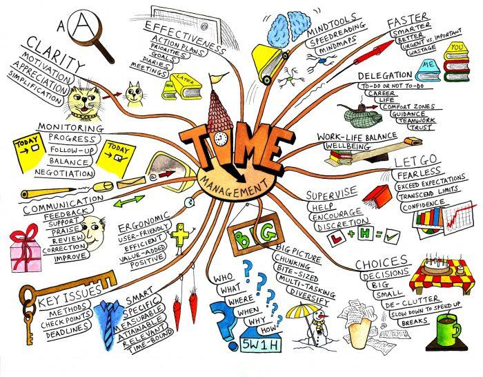 Um mapa mental mais bonitinho (Flickr/jeanlouis_zimmermann)